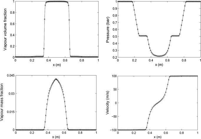 Numerical study of expansion tube problems: Toward the simulation of
