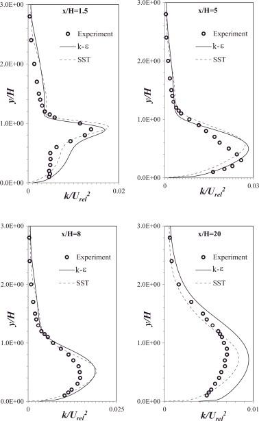 Validation of OpenFOAM numerical methods and turbulence