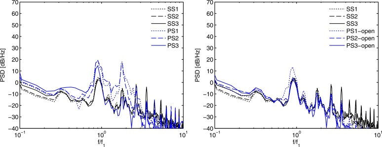 Aerodynamic and aeroacoustic analyses of a submerged air