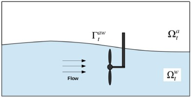Free-surface flow modeling and simulation of horizontal-axis