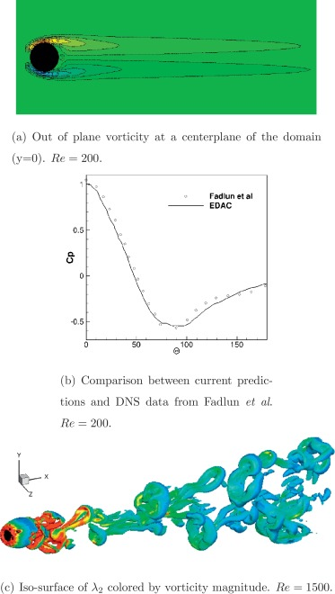 A Simple And Efficient Incompressible Navierstokes Solver For