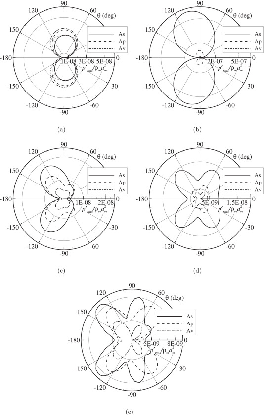 Numerical Analysis Of The Impact Of Variable Porosity On Trailing