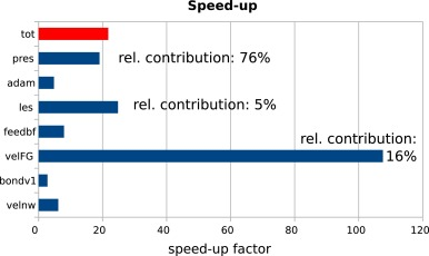 Domain-specific acceleration and auto-parallelization of legacy