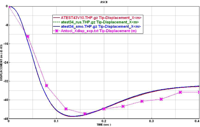 Numerical Studies And Industrial Applications Of The Hybrid Sph Fe