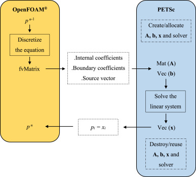 A coupled finite-volume solver for numerical simulation of
