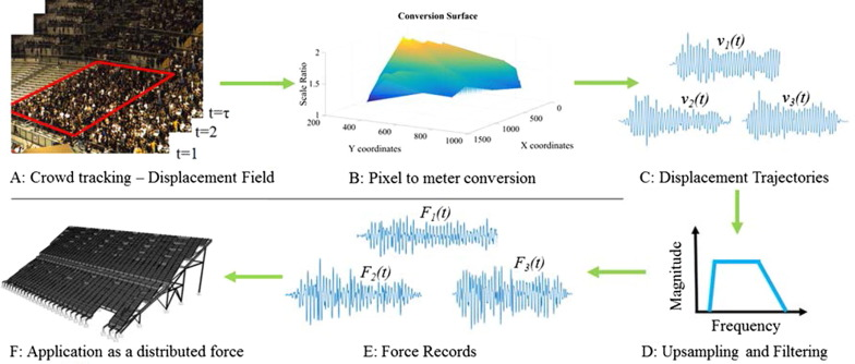 A computer vision approach for the load time history