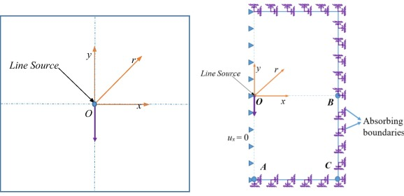Local absorbing boundary conditions to simulate wave propagation in
