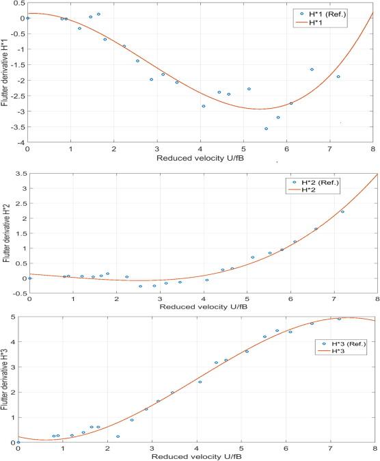 Integrated finite strip flutter analysis of bridges - ScienceDirect