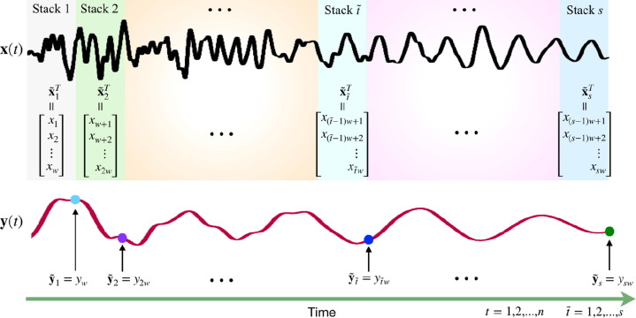Deep long short-term memory networks for nonlinear structural