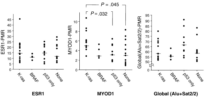 Methylation status of normal background mucosa is correlated with