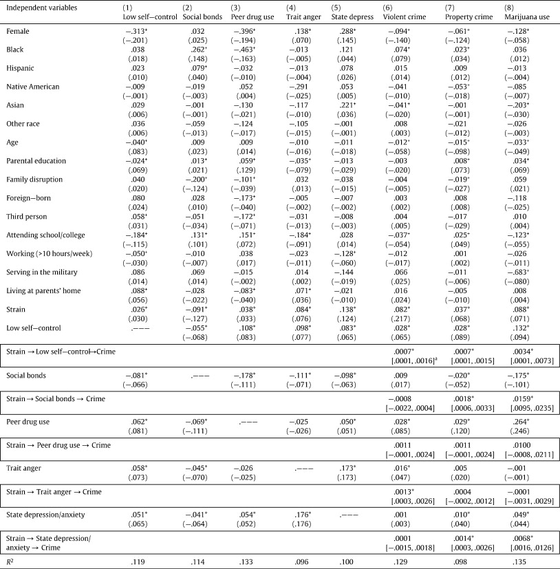 General Strain And Non Strain Theories A Study Of Crime In Emerging