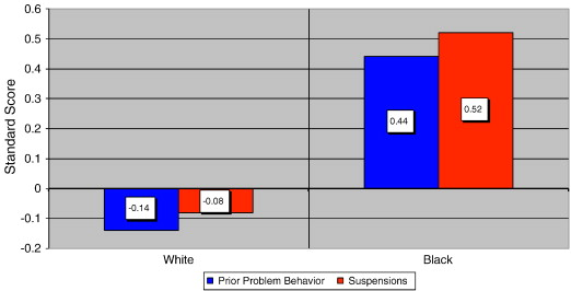 Prior problem behavior accounts for the racial gap in school