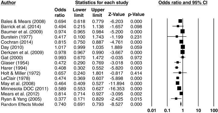 The effect of prison visitation on reentry success: A meta