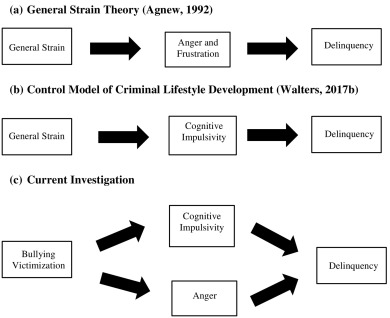 strain theory criminology definition