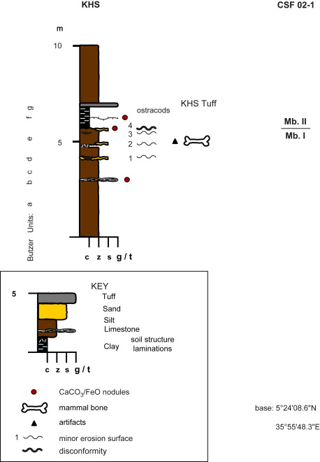 Microstratigraphy of the kibish hominin sites khs and phs lower omo stratigraphic section at khs ccuart Image collections