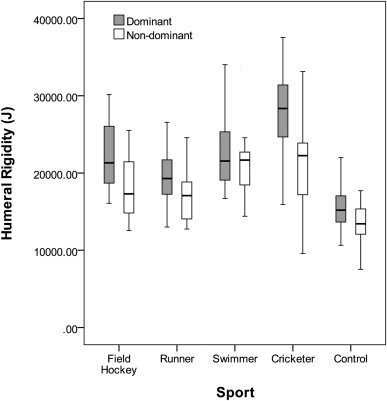 Is 'hand preference' coded in the hominin skeleton? An in