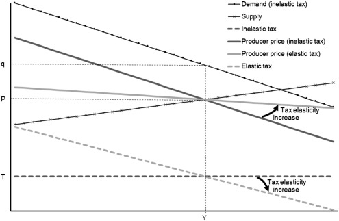 The incidence of non-linear price-dependent consumption