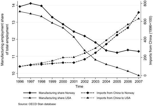 Made in China, sold in Norway: Local labor market effects of