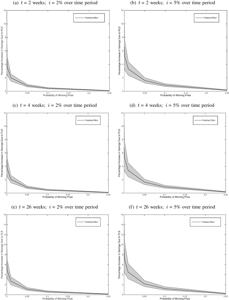 Do lottery payments induce savings behavior? Evidence from