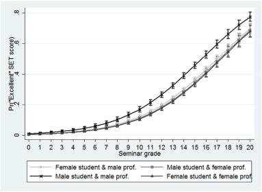 Gender biases in student evaluations of teaching - ScienceDirect