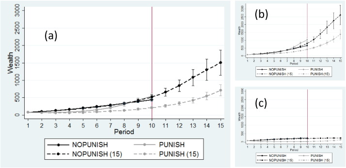 Growth And Inequality In Public Good Provision Sciencedirect