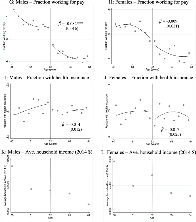 The mortality effects of retirement: Evidence from Social