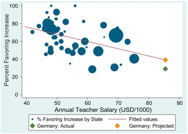How information affects support for education spending