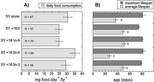 blowfy longevity on high fat diet