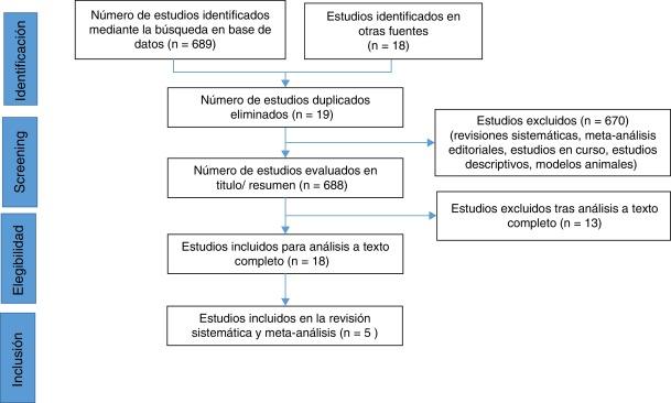 Efectos de nivel de actividad de autocuidado de hipertensión (escala h)