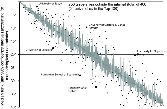 Rickety Numbers Volatility Of University Rankings And Policy Implications Sciencedirect