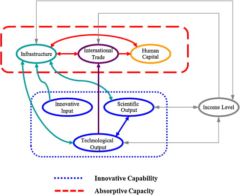 The dynamics of national innovation systems: A panel cointegration