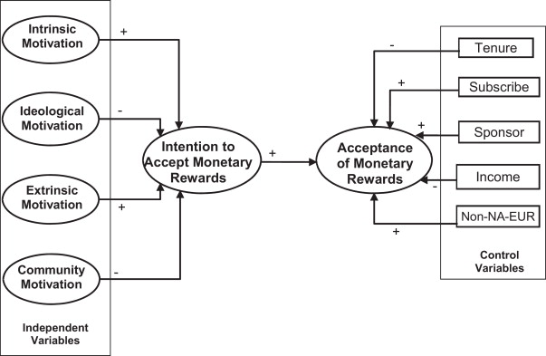 Acceptance Of Monetary Rewards In Open Source Software Development
