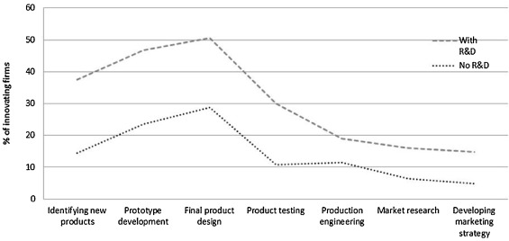 The Roles And Effectiveness Of Design In New Product Development A