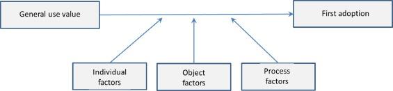 factors that lead to market failure