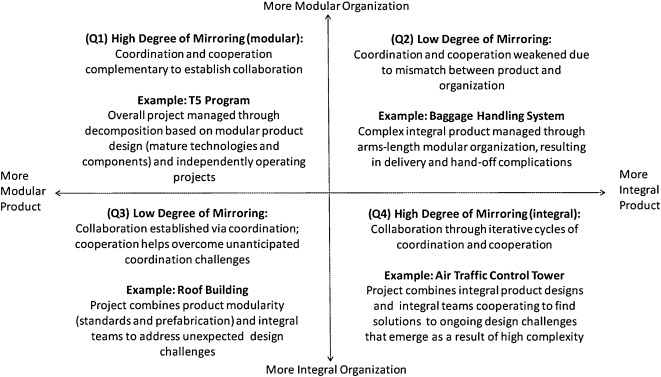 Modular designs and integrating practices: Managing