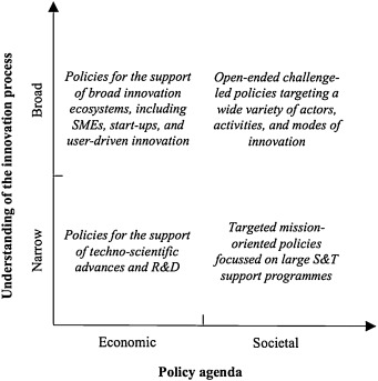 Transformative innovation policy: Addressing variety in an