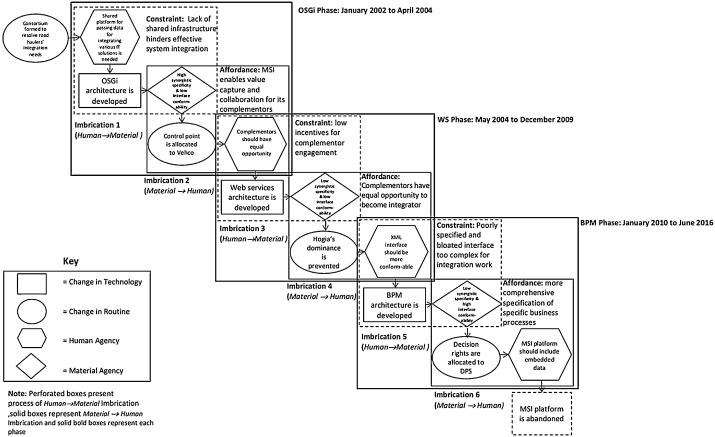 Configurations of platform organizations: Implications for