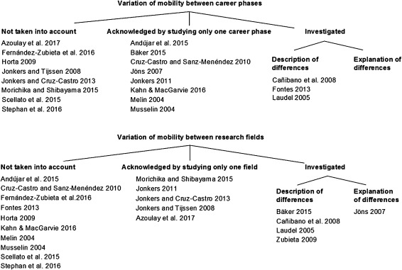 How do field-specific research practices affect mobility