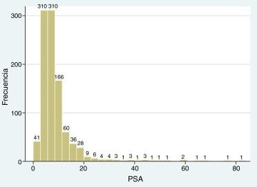 la próstata aumentó en 1 5 ese volumen hall