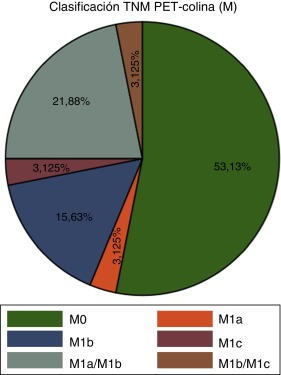 tratamiento de cristales de cáncer de próstata en estadio 2
