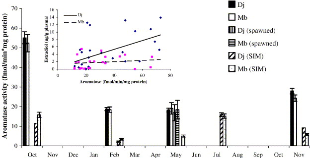 Steroid Biosynthetic Enzyme Activities In Leachate Exposed Female
