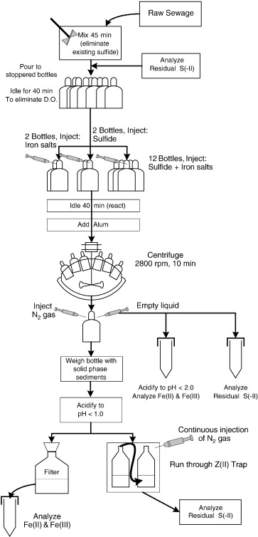 Control Of Sulfide In Sewer Systems By Dosage Of Iron Salts