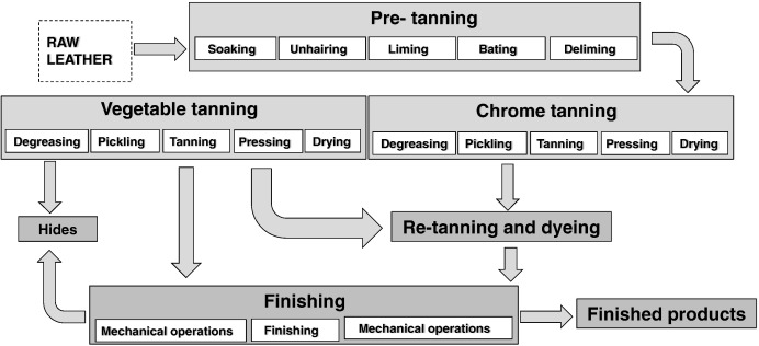 Chemical And Biological Treatment Technologies For Leather Tannery
