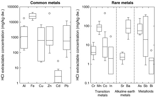 Variation and distribution of metals and metalloids in soil/ash