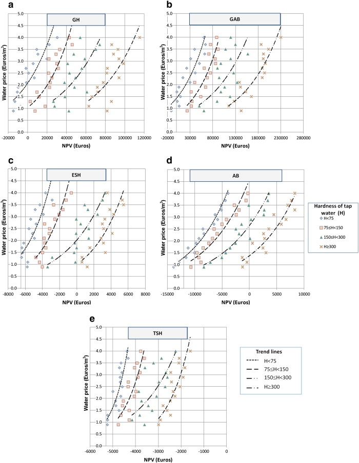 Financial And Environmental Modelling Of Water Hardness