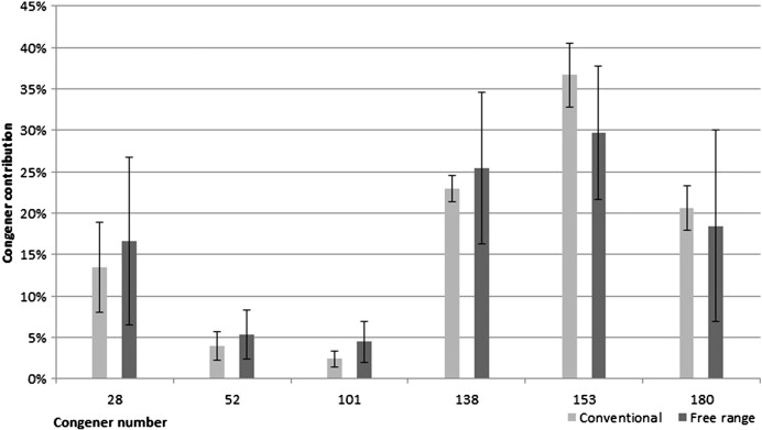 Influence Of Hen Breeding Type On Pcddf Pcb Pbde Levels In Eggs