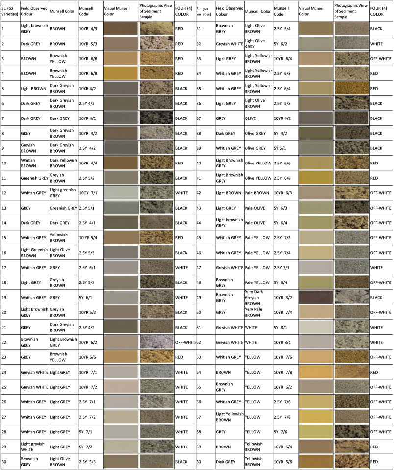Sediment Color Tool For Targeting Arsenic Safe Aquifers For The