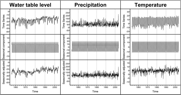 peatland pines as a proxy for water table fluctuations