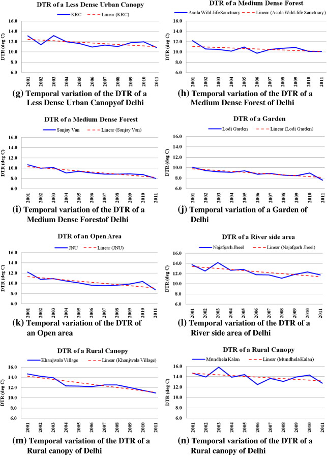 Impact of urbanization and land-use/land-cover change on diurnal