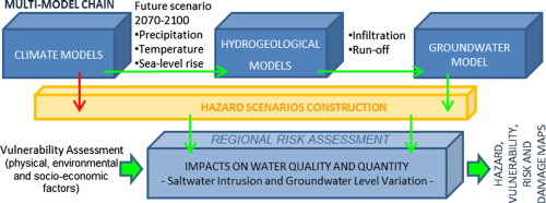 Regional Risk Assessment for climate change impacts on